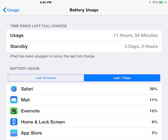 Battery usage iPad